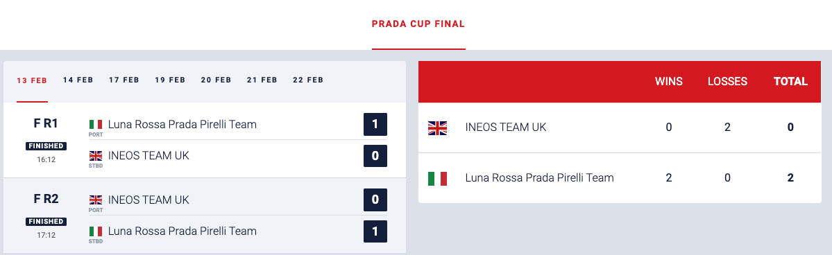 Prada Cup Finals 2021 Day1